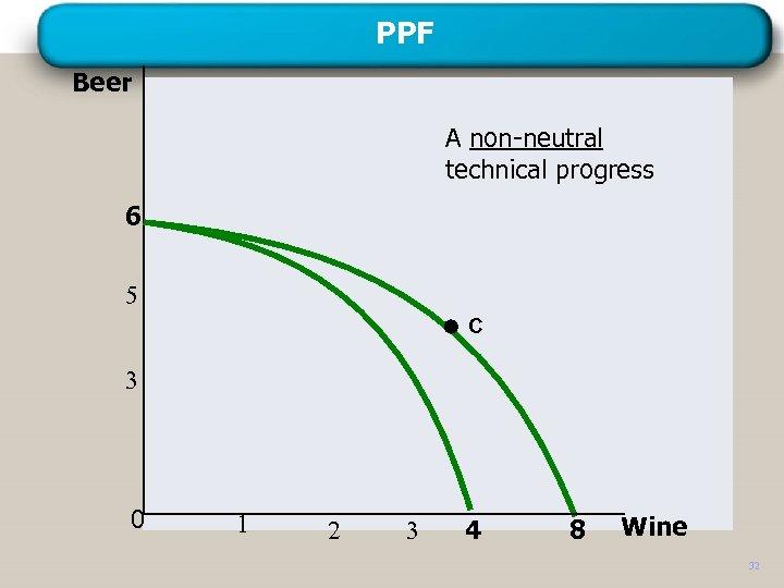 PPF Beer A non-neutral technical progress 6 5 C 3 0 1 2 3