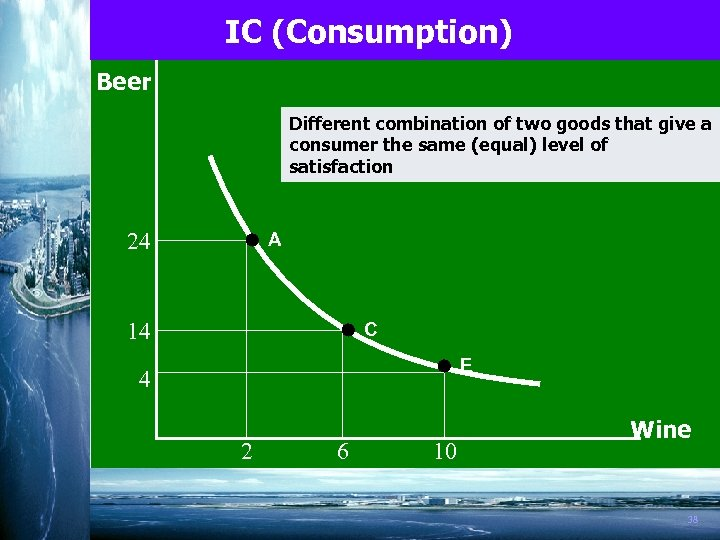 IC (Consumption) Beer Different combination of two goods that give a consumer the same