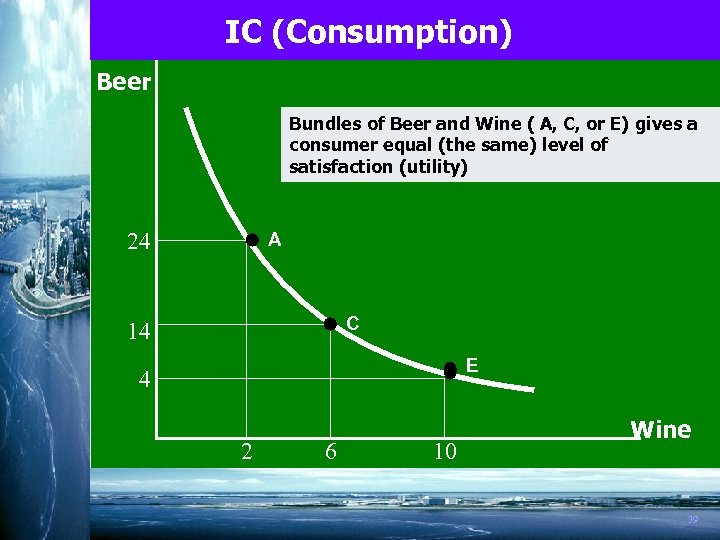 IC (Consumption) Beer Bundles of Beer and Wine ( A, C, or E) gives