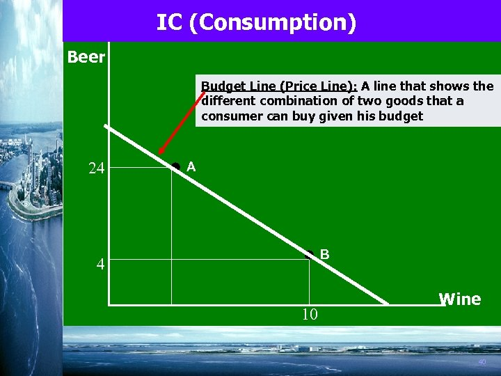 IC (Consumption) Beer Budget Line (Price Line): A line that shows the different combination