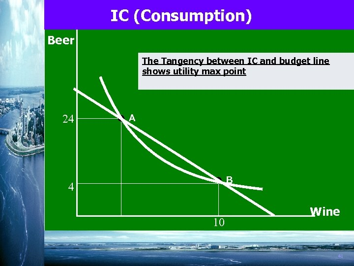 IC (Consumption) Beer The Tangency between IC and budget line shows utility max point