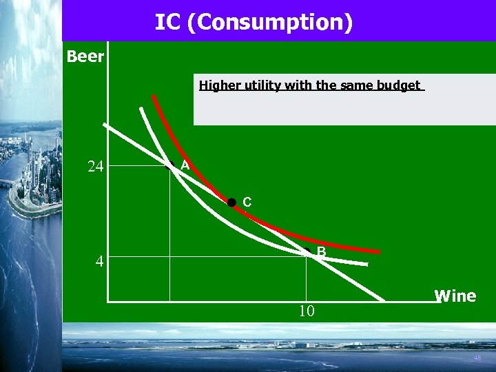 IC (Consumption) Beer Higher utility with the same budget 24 A C B 4