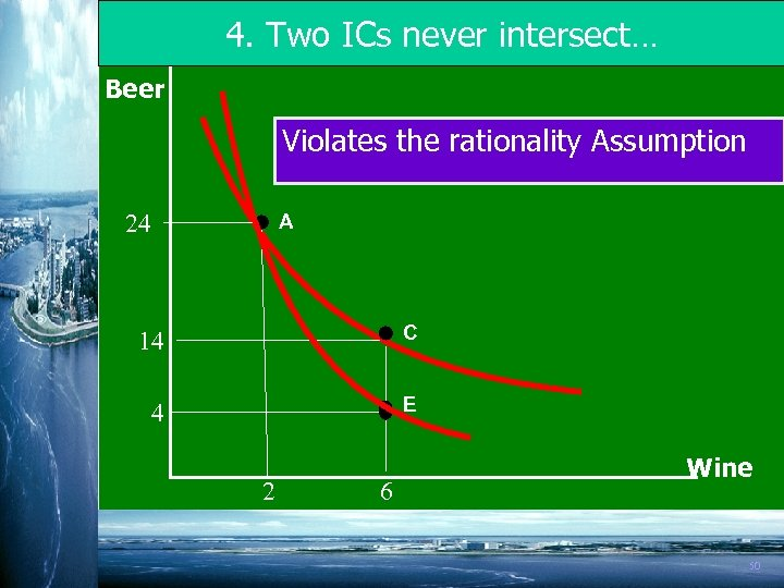 4. Two ICs never intersect… Beer Violates the rationality Assumption 24 A 14 C