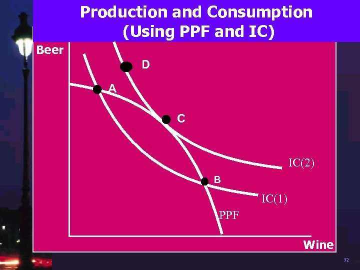 Production and Consumption (Using PPF and IC) Beer D A C IC(2) B IC(1)