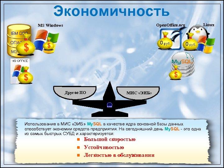 Экономичность Open. Office. org MS Windows Другое ПО МИС «ЭИБ» Использование в МИС «ЭИБ»