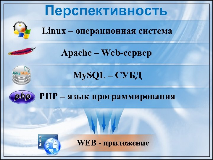 Перспективность Linux – операционная система Apache – Web-сервер My. SQL – СУБД PHP –