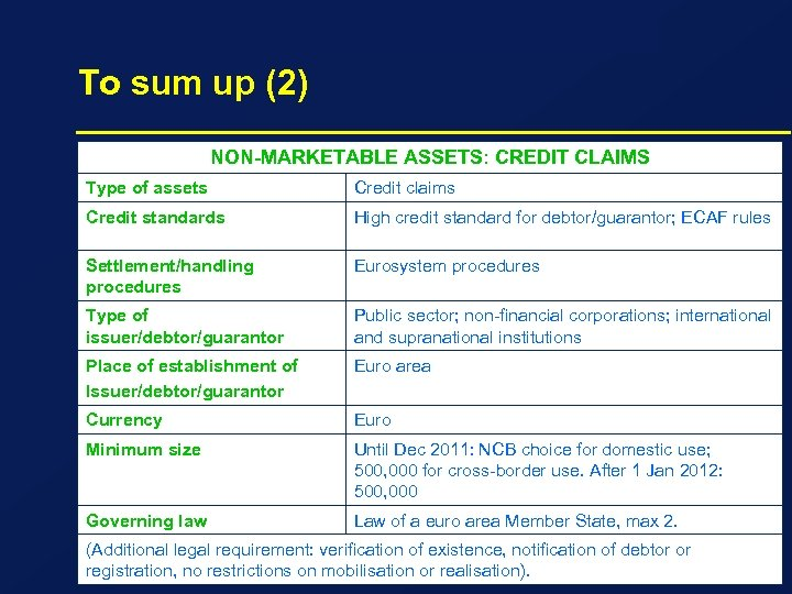 To sum up (2) NON-MARKETABLE ASSETS: CREDIT CLAIMS Type of assets Credit claims Credit