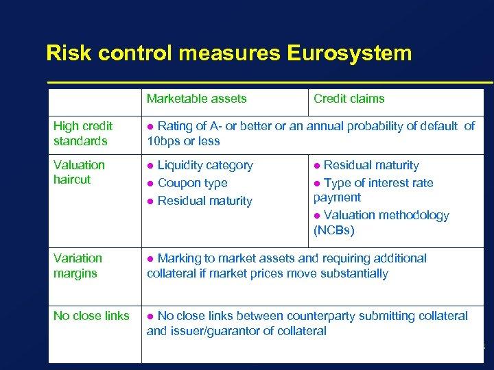 Risk control measures Eurosystem Marketable assets High credit standards l Valuation haircut l Variation