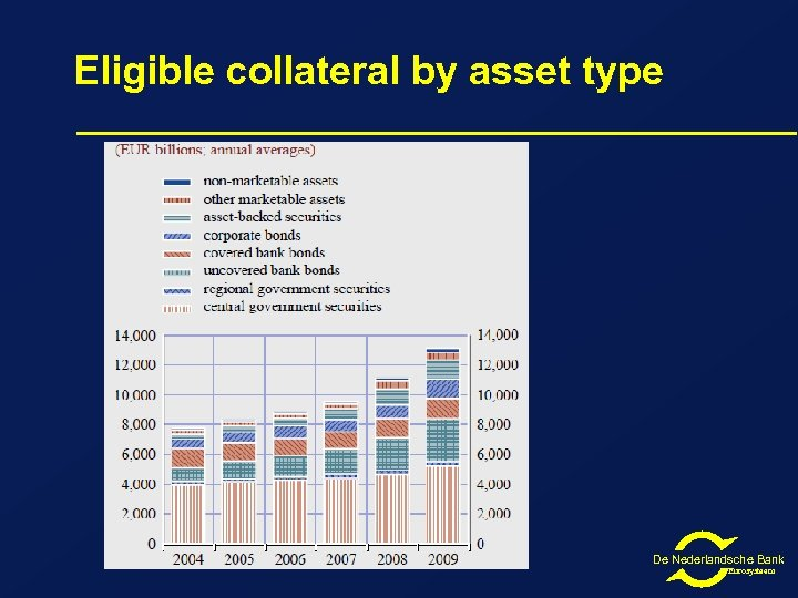 Eligible collateral by asset type De Nederlandsche Bank Eurosysteem