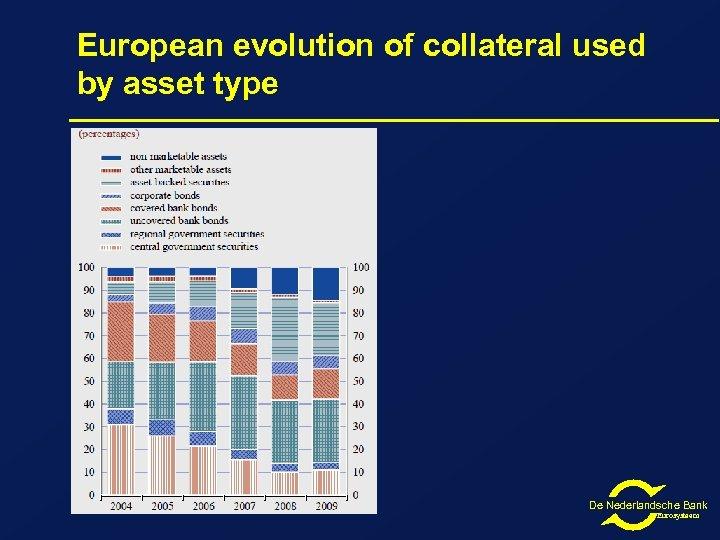 European evolution of collateral used by asset type De Nederlandsche Bank Eurosysteem