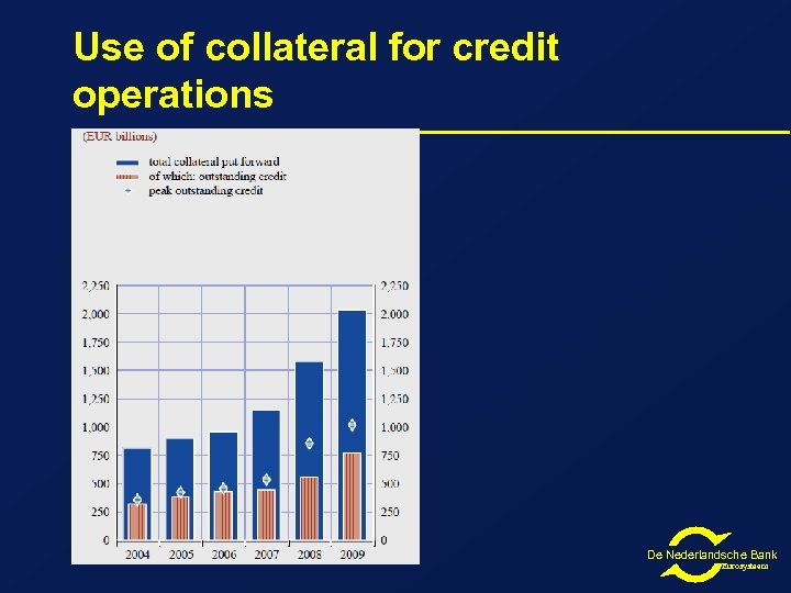 Use of collateral for credit operations De Nederlandsche Bank Eurosysteem