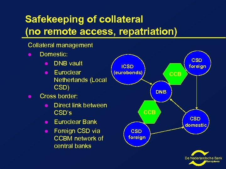 Safekeeping of collateral (no remote access, repatriation) Collateral management l Domestic: l DNB vault