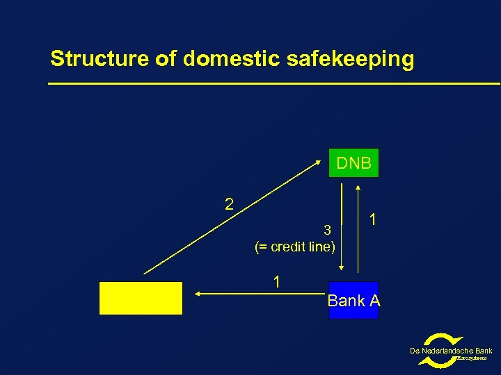 Structure of domestic safekeeping DNB 2 3 (= credit line) Euroclear Netherlands 1 1