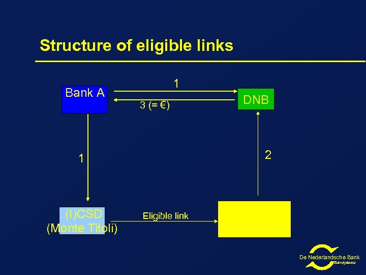 Structure of eligible links 1 Bank A 3 (= €) 2 1 (I)CSD (Monte