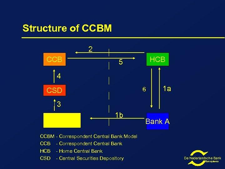 Structure of CCBM 2 CCB HCB 5 4 6 CSD 1 a 3 Custodian/