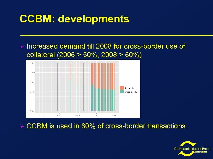 CCBM: developments Ø Increased demand till 2008 for cross-border use of collateral (2006 >