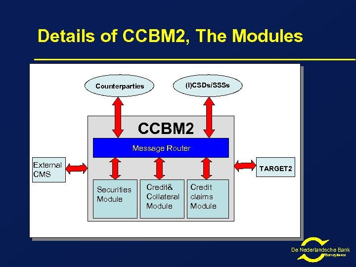 Details of CCBM 2, The Modules (I)CSDs/SSSs Counterparties CCBM 2 Message Router External CMS