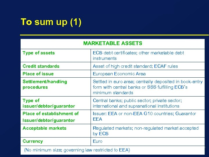 To sum up (1) MARKETABLE ASSETS Type of assets ECB debt certificates; other marketable