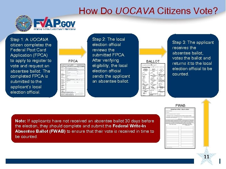 How Do UOCAVA Citizens Vote? Step 1: A UOCAVA citizen completes the Federal Post