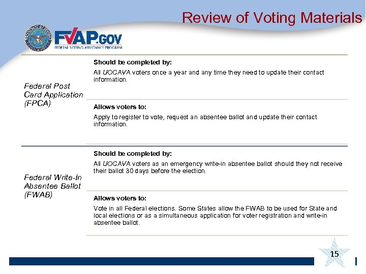 Review of Voting Materials Federal Post Card Application (FPCA) Federal Write-In Absentee Ballot (FWAB)
