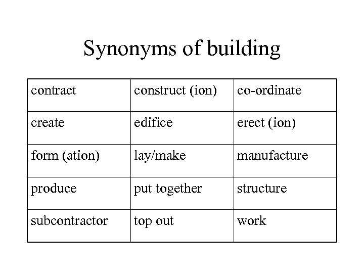 Synonyms of building contract construct (ion) co-ordinate create edifice erect (ion) form (ation) lay/make