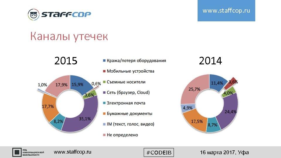 www. staffcop. ru Каналы утечек 2015 www. staffcop. ru 2014 #CODEIB 16 марта 2017,