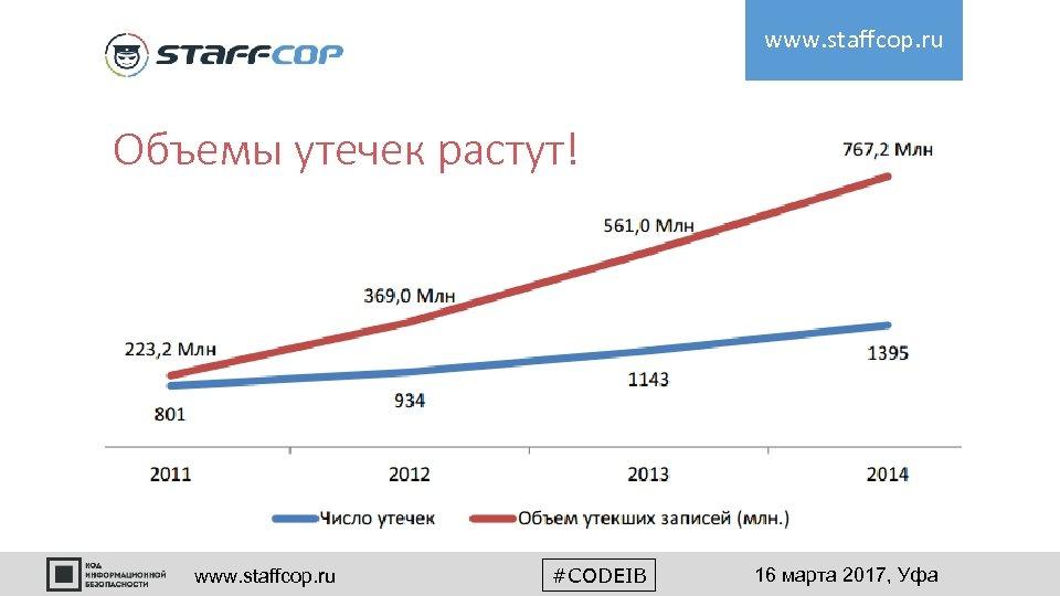 www. staffcop. ru Объемы утечек растут! www. staffcop. ru #CODEIB 16 марта 2017, Уфа