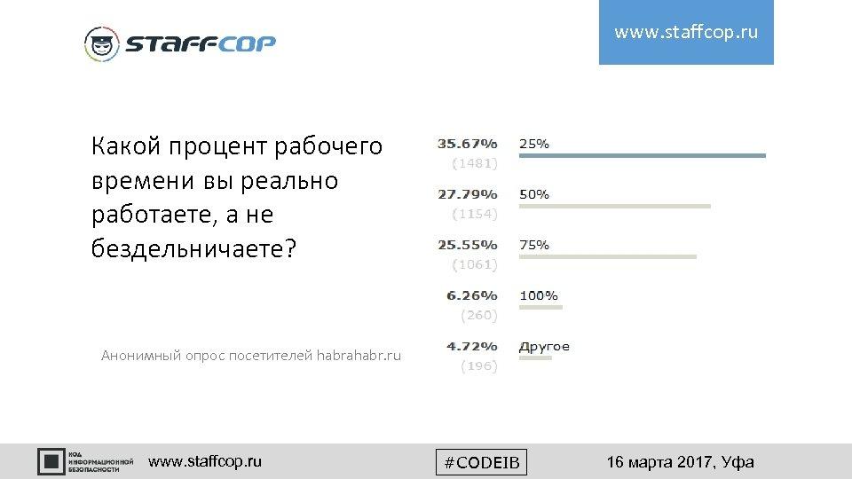 www. staffcop. ru Какой процент рабочего времени вы реально работаете, а не бездельничаете? Анонимный