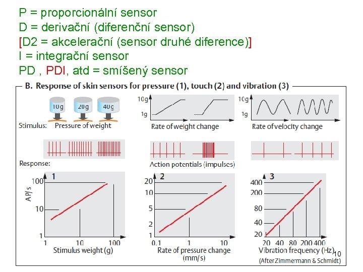 P = proporcionální sensor D = derivační (diferenční sensor) [D 2 = akcelerační (sensor