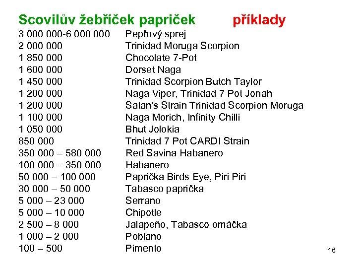 Scovilův žebříček papriček 3 000 -6 000 2 000 1 850 000 1 600