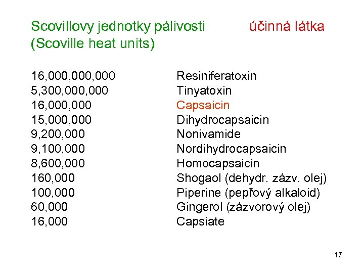 Scovillovy jednotky pálivosti (Scoville heat units) 16, 000, 000 5, 300, 000 16, 000