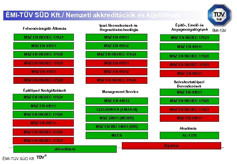 ÉMI-TÜV SÜD Kft. / Nemzeti akkreditációk és kijelölések Felvonóvizsgáló Állomás Ipari Berendezések és Hegesztéstechnológia