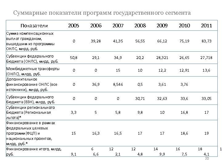 Суммарные показатели программ государственного сегмента Показатели 2005 2006 2007 2008 2009 2010 2011 0