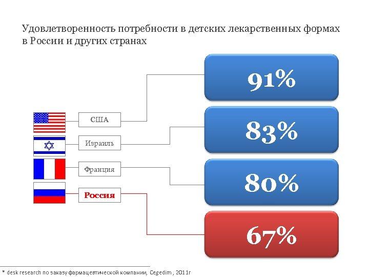 Удовлетворенность потребности в детских лекарственных формах в России и других странах 91% США Израиль