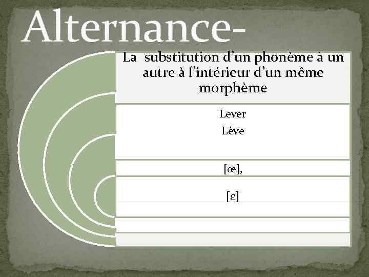 Alternance- La substitution d'un phonème à un autre à l'intérieur d'un même morphème Lever