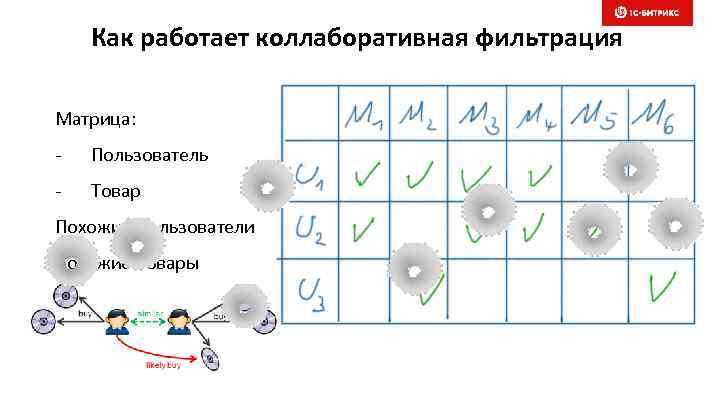Как работает коллаборативная фильтрация Матрица: - Пользователь - Товар Похожие Пользователи Похожие Товары