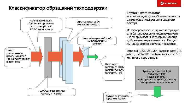 Классификатор обращений техподдержки Ngram 3 токенизация. Сжатие хэшированием до 10 000 триграм. TF IDF