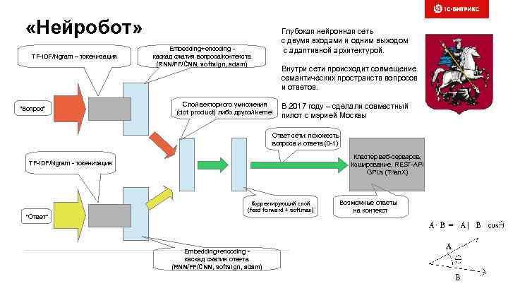 «Нейробот» TF-IDF/Ngram – токенизация