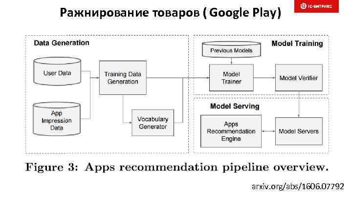 Ражнирование товаров ( Google Play) arxiv. org/abs/1606. 07792