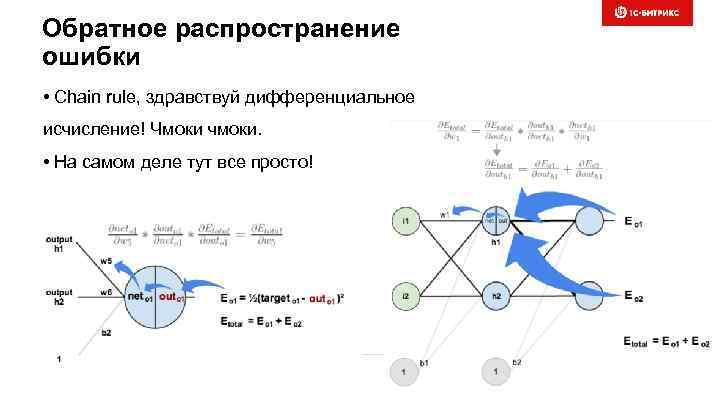 Обратное распространение ошибки • Chain rule, здравствуй дифференциальное исчисление! Чмоки чмоки. • На самом