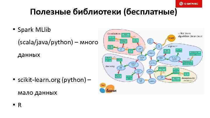 Полезные библиотеки (бесплатные) • Spark MLlib (scala/java/python) – много данных • scikit-learn. org (python)