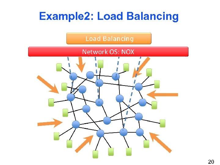 Example 2: Load Balancing 20