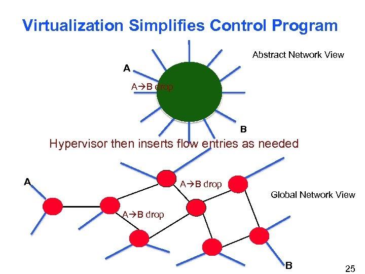 Virtualization Simplifies Control Program Abstract Network View A A B drop B Hypervisor then
