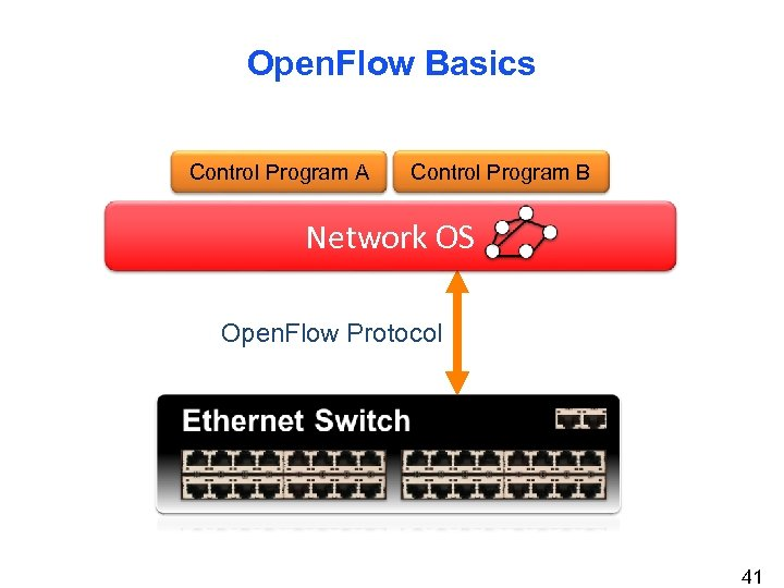 Open. Flow Basics Control Program A Control Program B Network OS Open. Flow Protocol