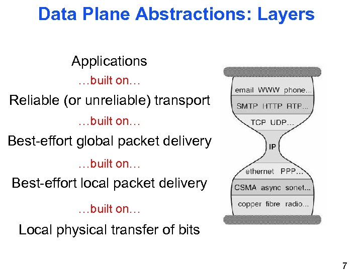 Data Plane Abstractions: Layers Applications …built on… Reliable (or unreliable) transport …built on… Best-effort