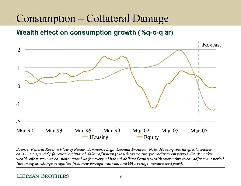 Consumption – Collateral Damage Wealth effect on consumption growth (%q-o-q ar) Forecast ________ Source: