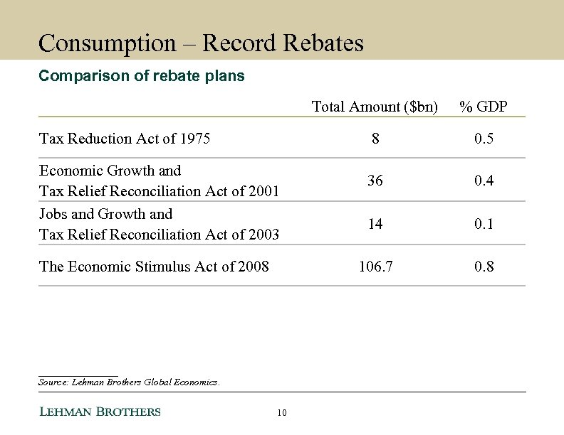 Consumption – Record Rebates Comparison of rebate plans Total Amount ($bn) 8 Economic Growth