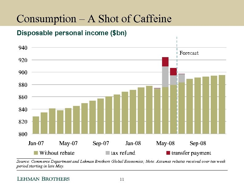 Consumption – A Shot of Caffeine Disposable personal income ($bn) Forecast ________ Source: Commerce