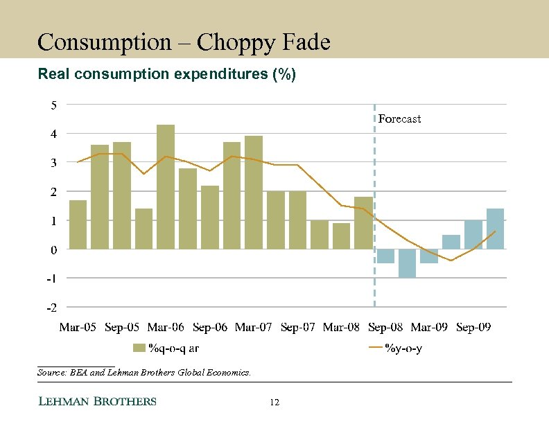 Consumption – Choppy Fade Real consumption expenditures (%) Forecast ________ Source: BEA and Lehman