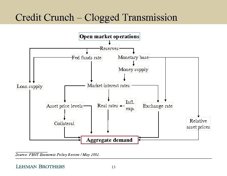 Credit Crunch – Clogged Transmission Open market operations Reserves Monetary base Fed funds rate